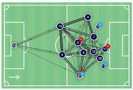 Sara Gunnarsdottir at Olympique Lyon Feminin 2019/20 - scout report tactical analysis tactics