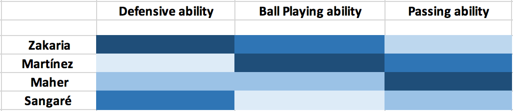 Data analysis: Finding a ball progressing defensive midfielder for Everton statistics