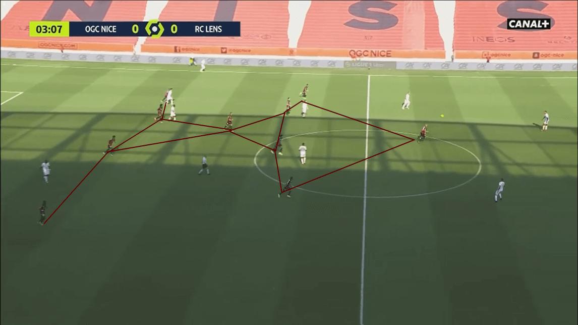 Ligue 1 2020/21: Nice vs Lens - tactical analysis tactics