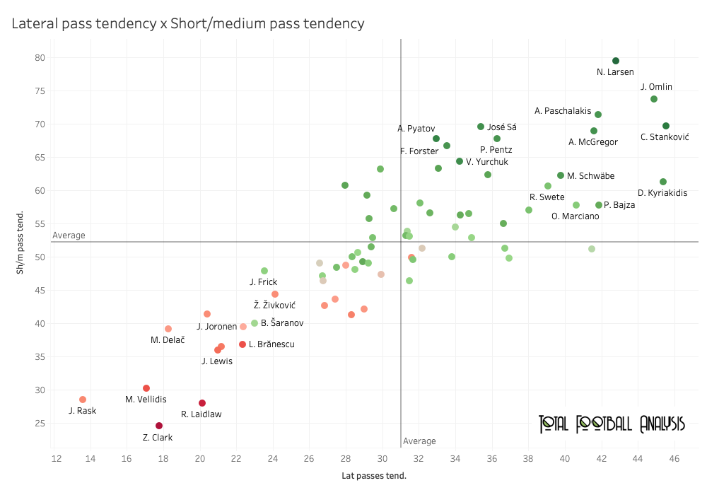 Finding the best goalkeepers outside Europe's top five leagues part 2 – data analysis statistics