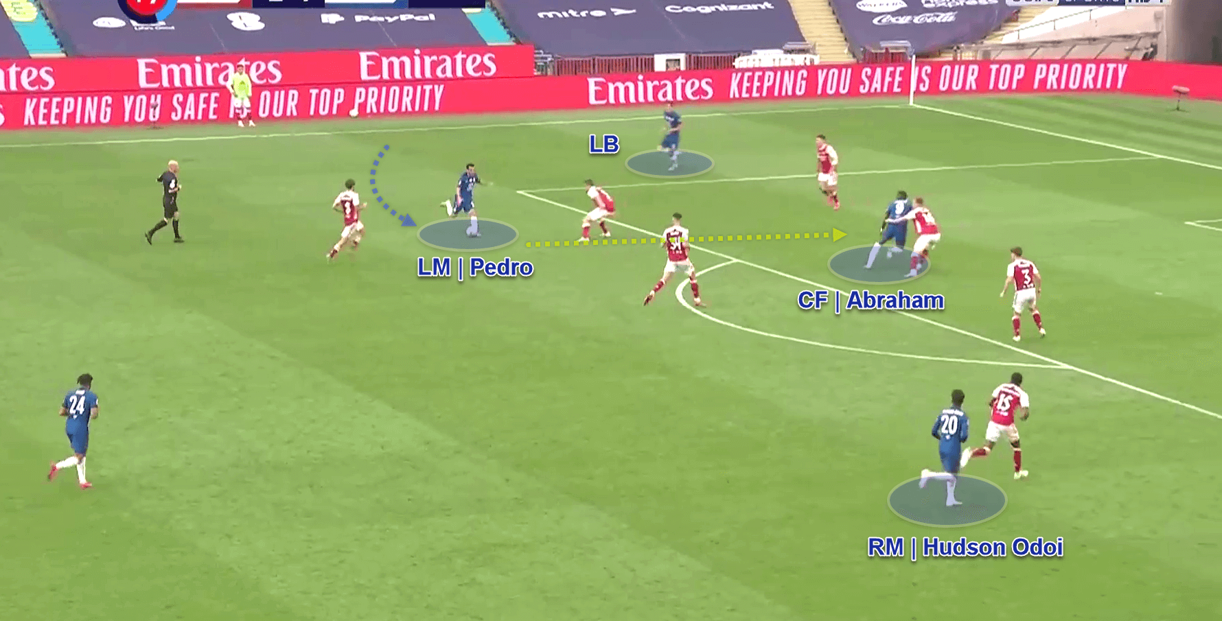 FA Cup 2019/20: Arsenal v Chelsea - tactical analysis - tactics
