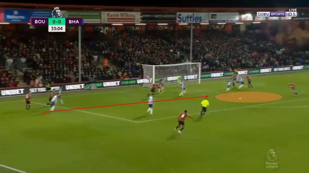 Premier League 2019/20: Bournemouth - set-piece analysis tactical analysis tactics
