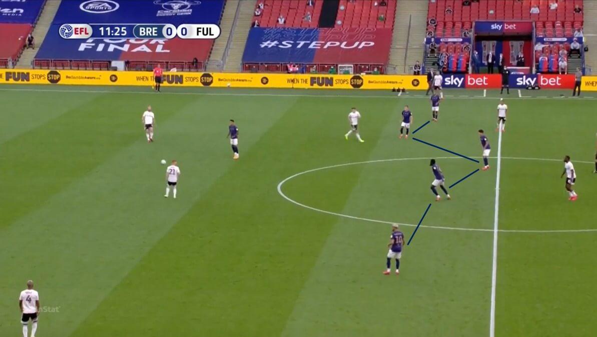 EFL Championship 2019/20: Brentford vs Fulham - tactical analysis tactics