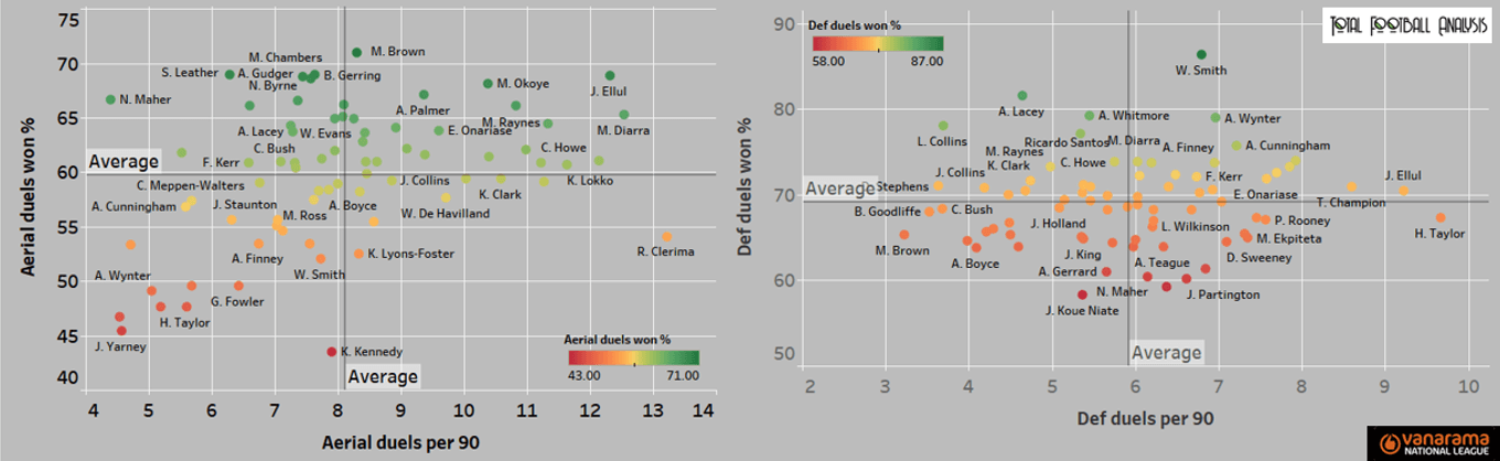 The National League: Who can make the jump to the Football League? (Part One) - statistics