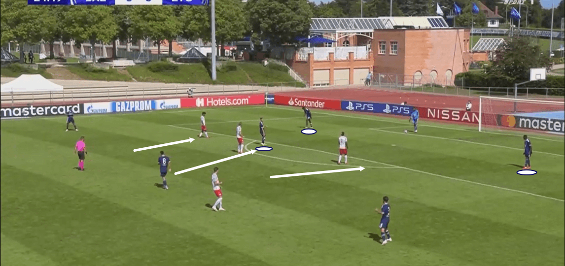 UEFA Youth League 2019/20: Red Bull Salzburg vs Olympique Lyon - tactical analysis tactics