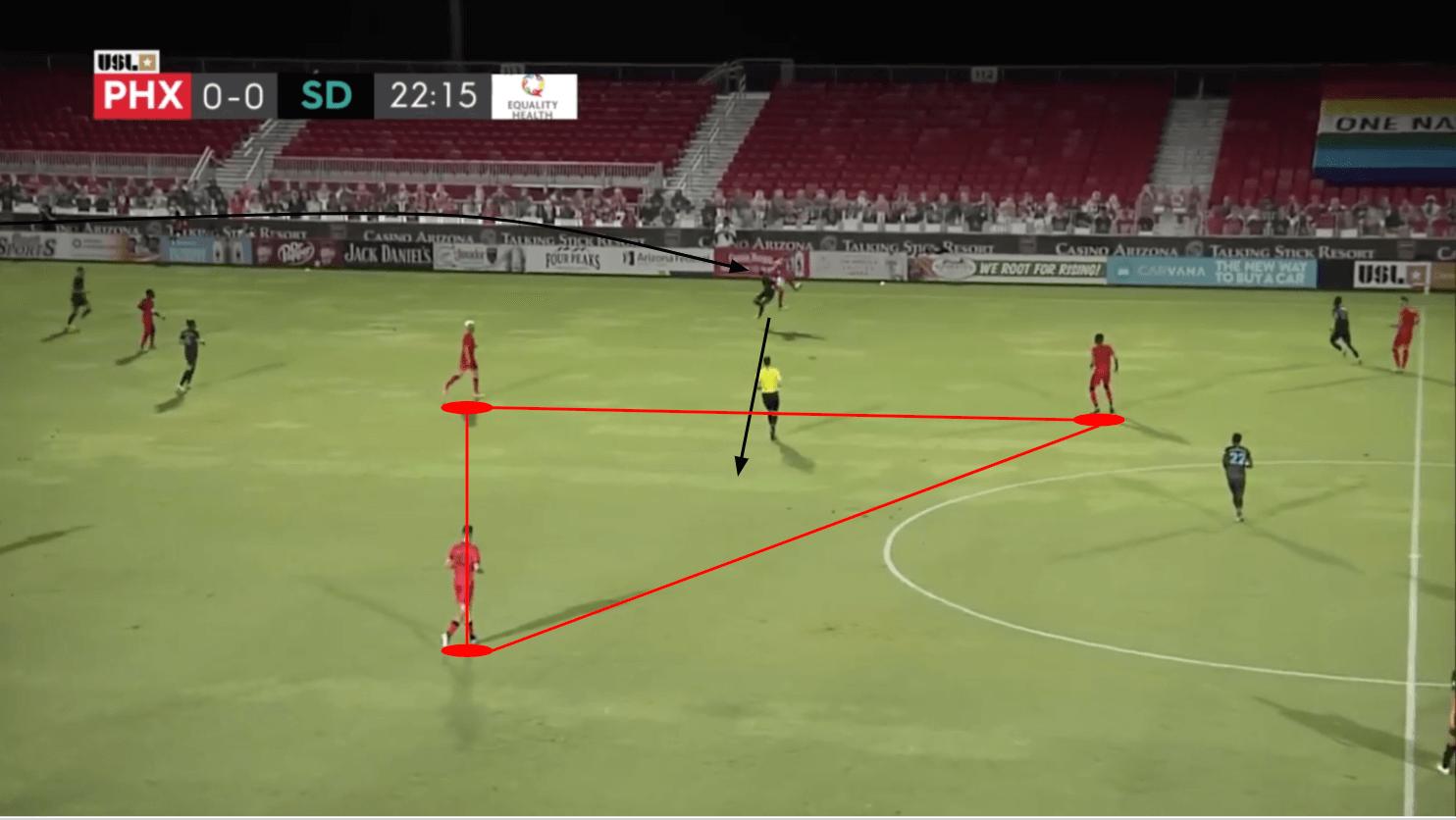 USL Championship 2020: Phoenix Rising vs San Diego Loyal - tactical analysis tactics