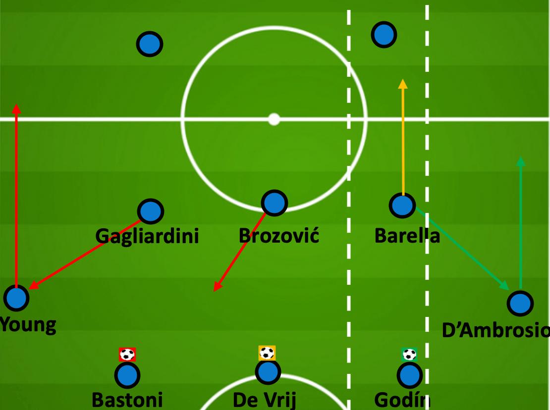 UEFA Europa League 2019/20: Inter MIlan vs Shakhtar Donetsk - tactical analysis tactics
