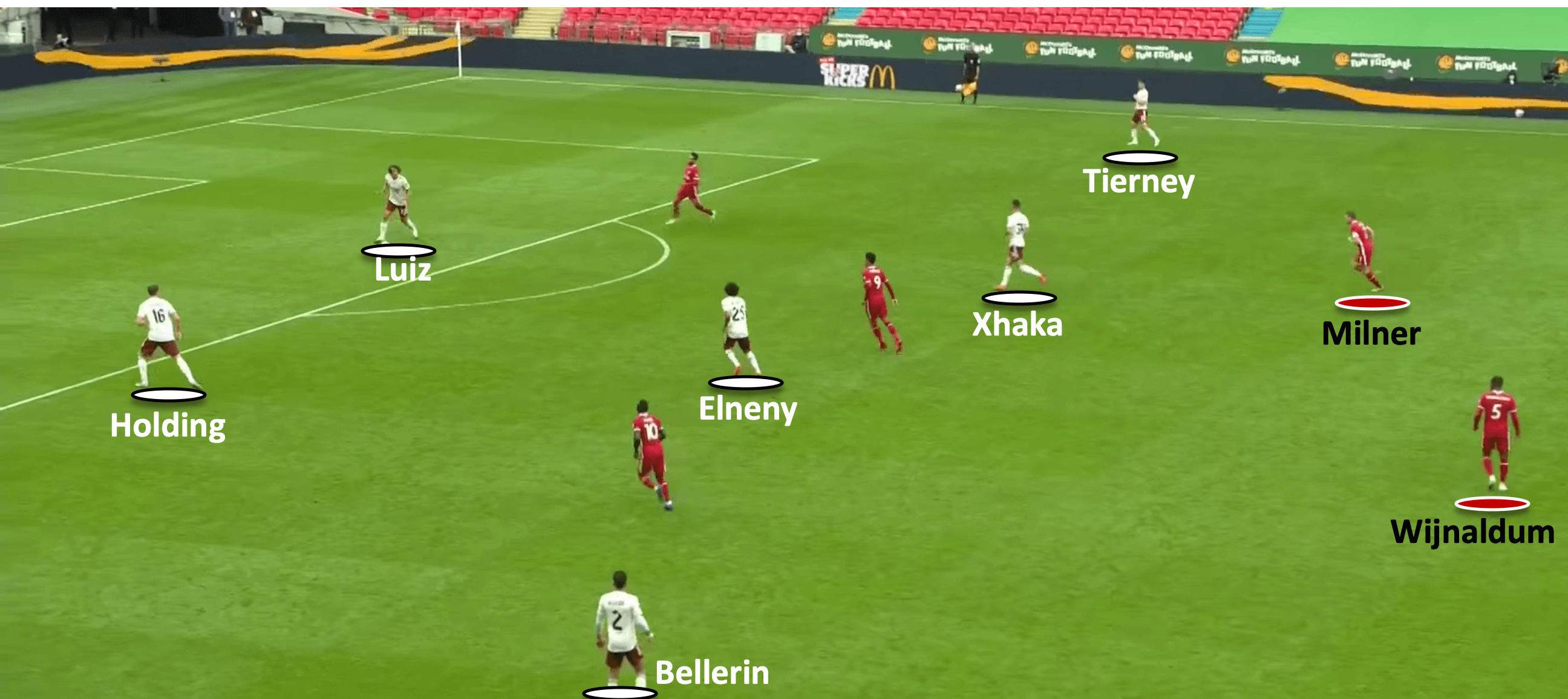 Community Shield 2020: Arsenal vs Liverpool - tactical analysis