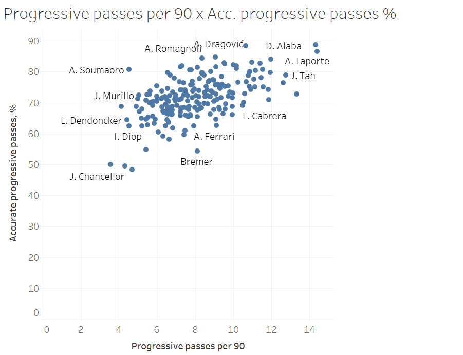 Finding the replacement for Thiago Silva - data analysis statistics
