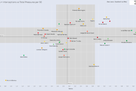 Finding new defensive midfielder for Spurs - data analysis statistics