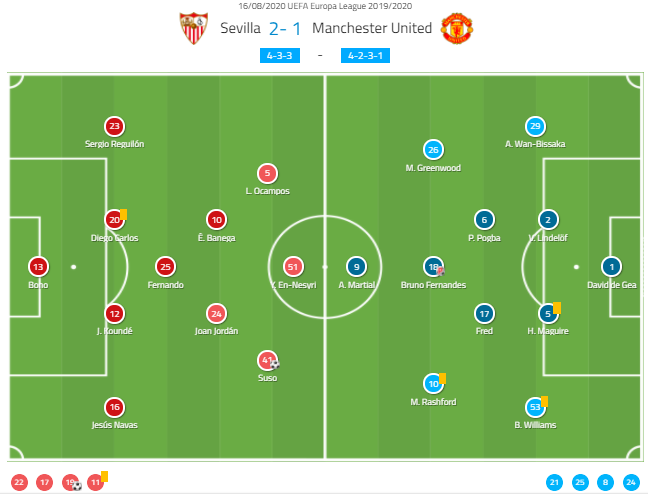UEFA Europa League 2019/20: Sevilla vs Manchester United - tactical analysis tactics