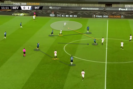 UEFA Europa League 2019/20: Inter Milan vs Sevilla FC – tactical analysis - tactics
