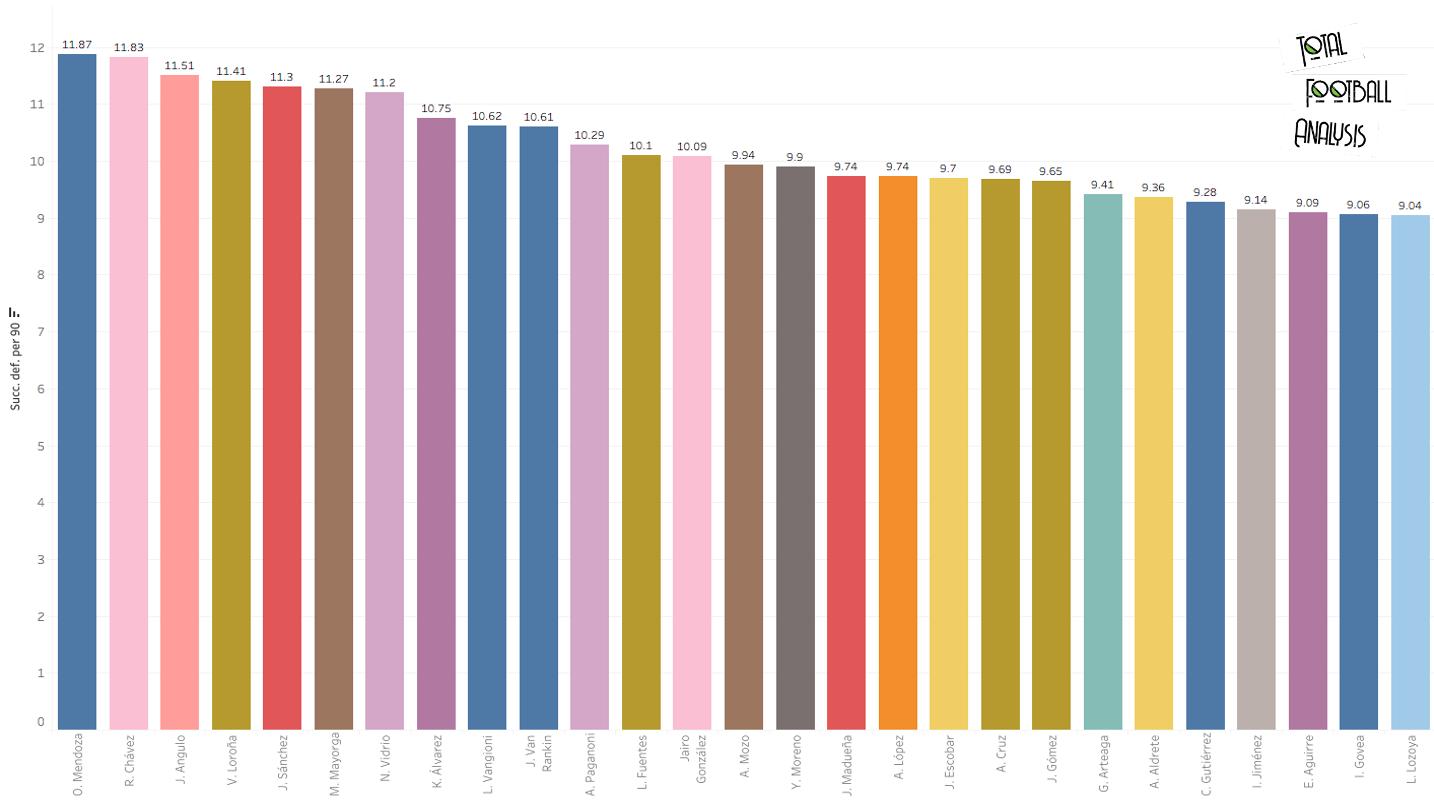 Finding the best full-backs in Liga MX - data analysis statistics