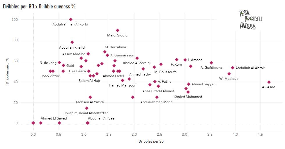 Finding the best attacking midfielders in Qatar QNB Stars League - data analysis statistics