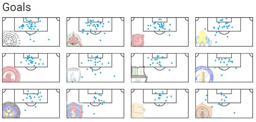 Xavi at Al Sadd 2019/20 - tactical analysis tactics