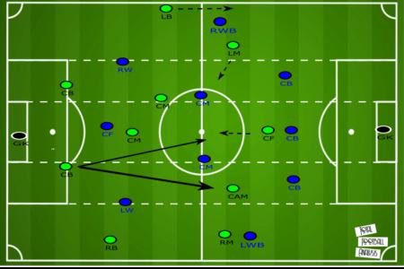 Scottish Premiership 2020/21: St. Johnstone vs Hibernian - tactical analysis tactics