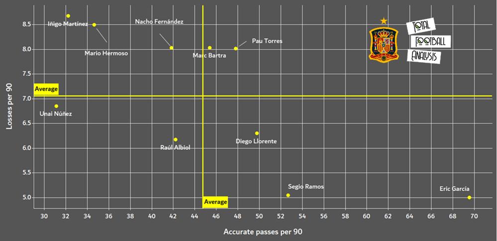Finding Sergio Ramos' centre-back partner for the Euros - data analysis statistics