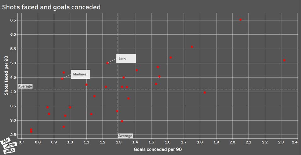 Goalkeepers at Arsenal: Arteta's happy headache - data analysis statistics