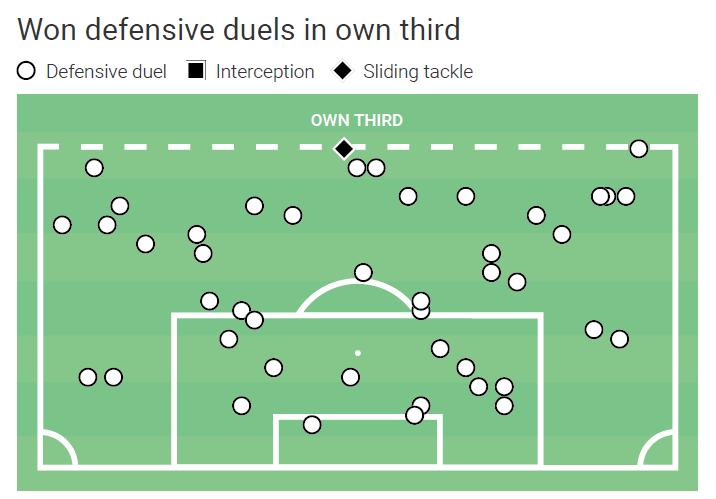 Eric Garcia at Barcelona - scout report - tactical analysis tactics