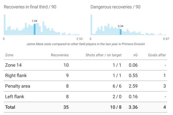 Jamie Mata 2019/20 - scout report - tactical analysis tactics