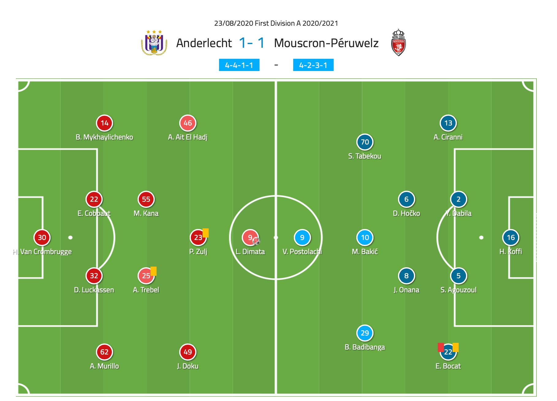 Belgian First Division A 2020/21: Anderlecht vs Royal Excel Mouscron - tactical analysis tactics