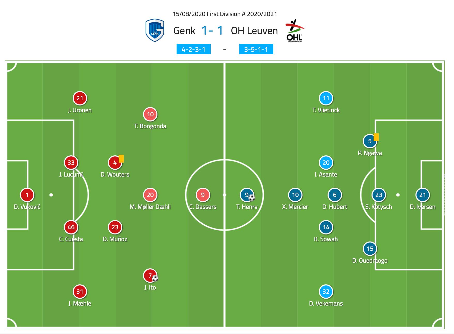 Belgian First Division A 2020/21: Genk vs OH Leuven - tactical analysis tactics
