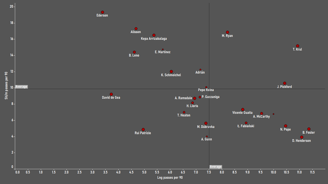 Finding the best goalkeepers in the Premier League - data analysis statistics
