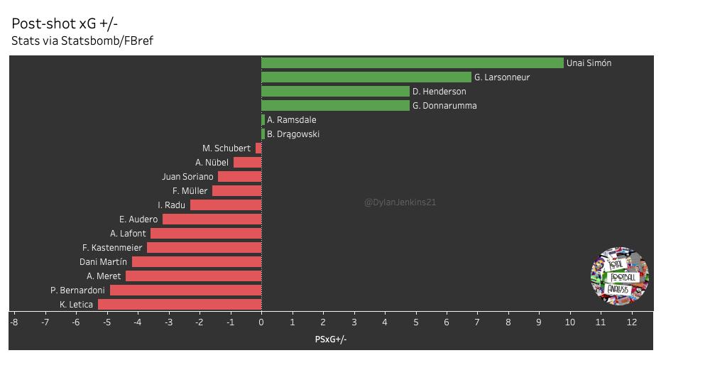 Best u23 goalkeepers in Europe's top five leagues – data analysis – statistics