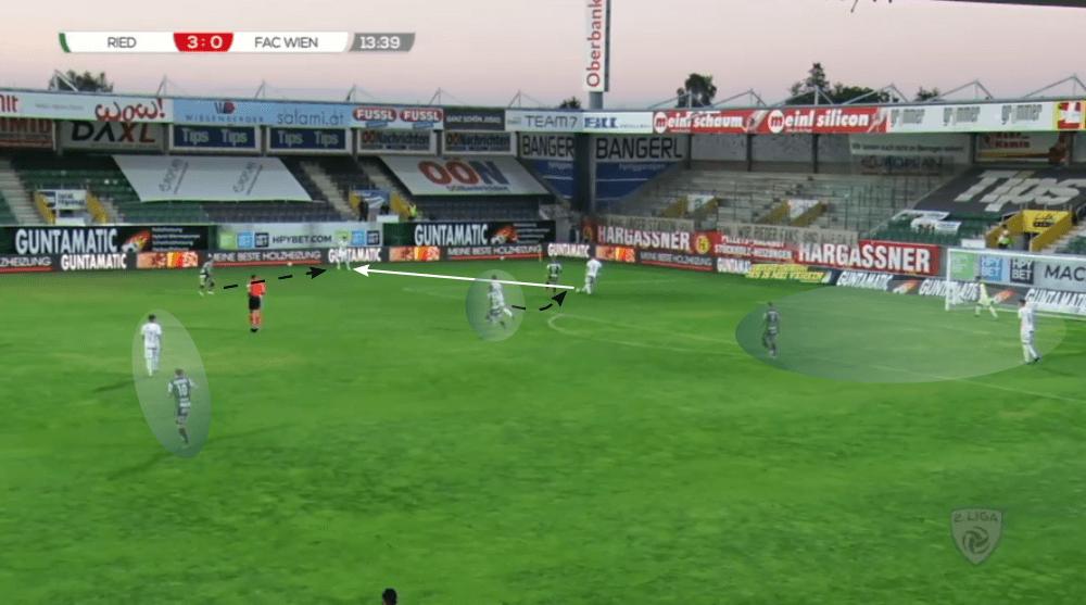 Gerald Baumgartner at Ried 2019/20 - tactical analysis tactics