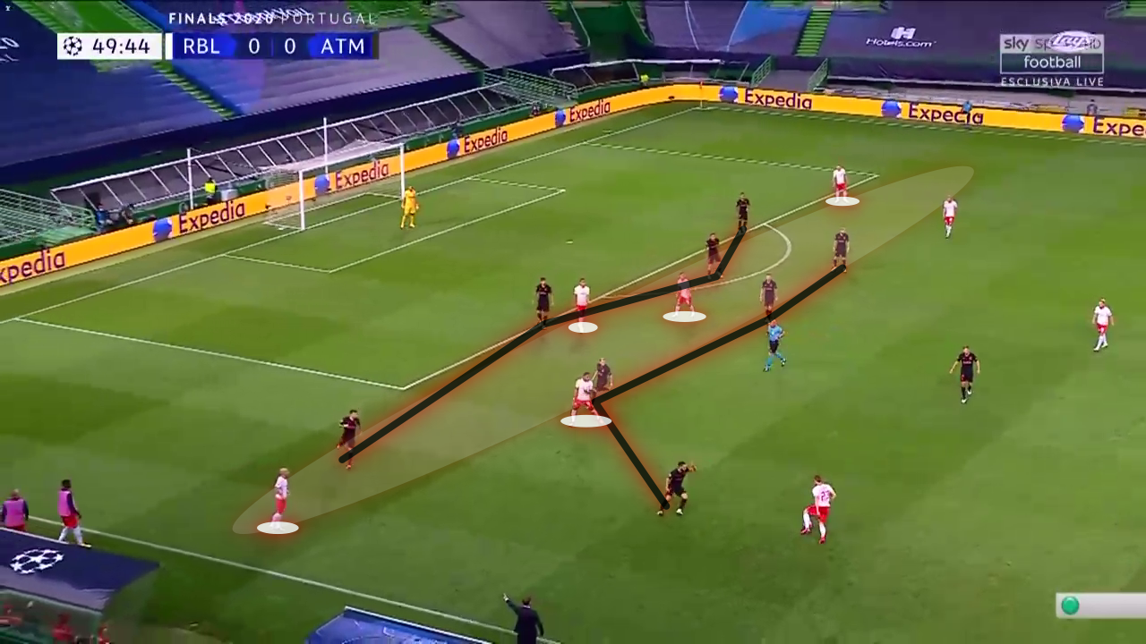UEFA Champions League 2019/20: Atletico Madrid vs RB Leipzig - tactical analysis tactics