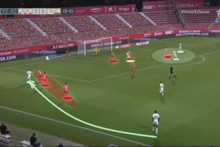 Segunda División 2019/20: Girona vs Elche - tactical analysis tactics