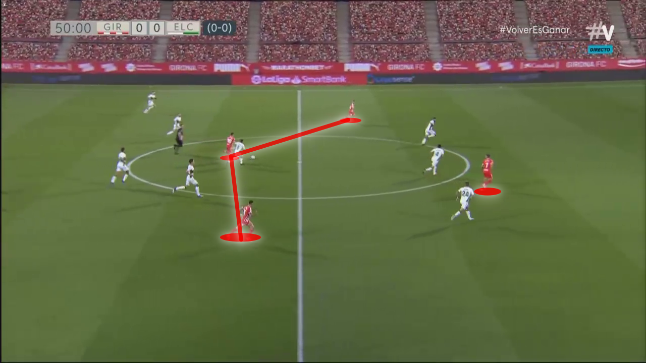 Segunda División 2019/20: Girona vs Elche - tactical analysis tactics