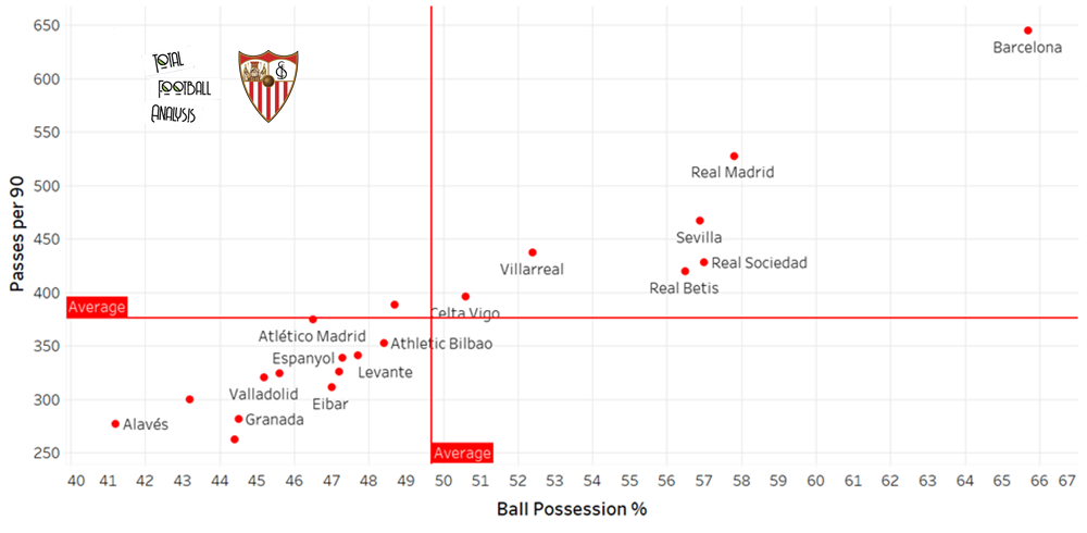 How Sevilla achieved a top-four finish - data analysis statistics