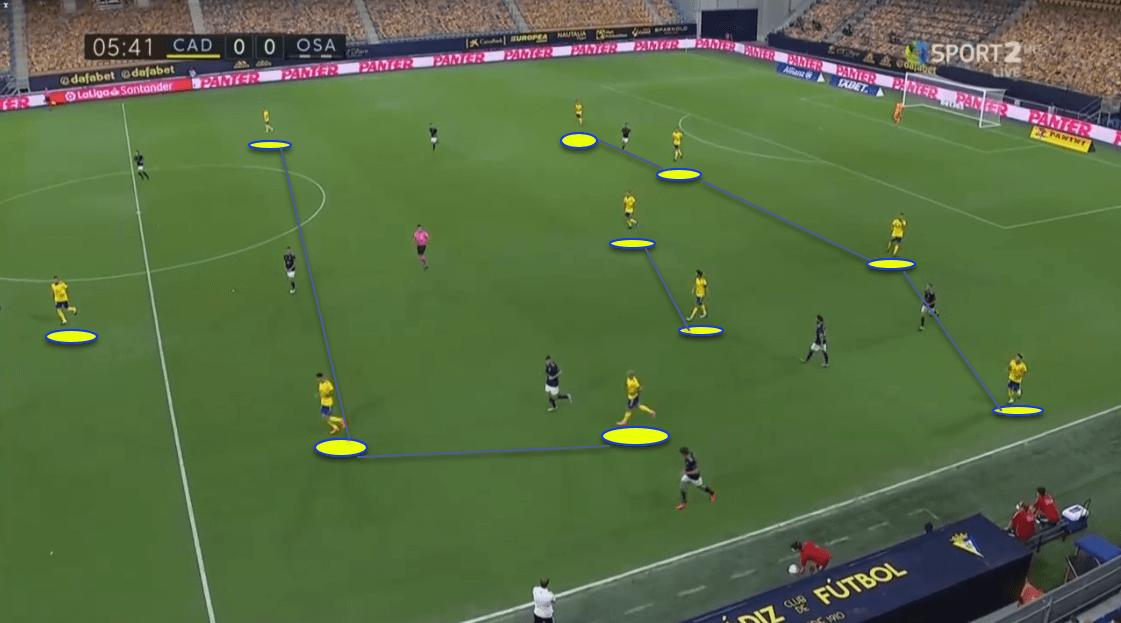 La Liga 2020/21: Cádiz vs Osasuna - tactical analysis tactics