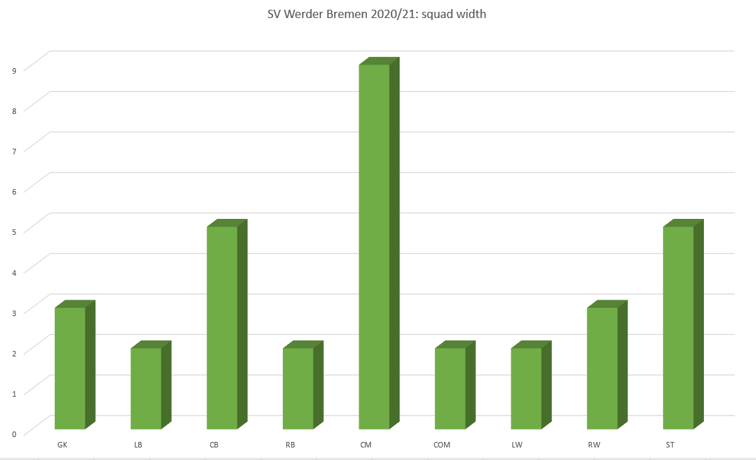 SV Werder Bremen: Can they succeed in breaking free? - data analysis statistics