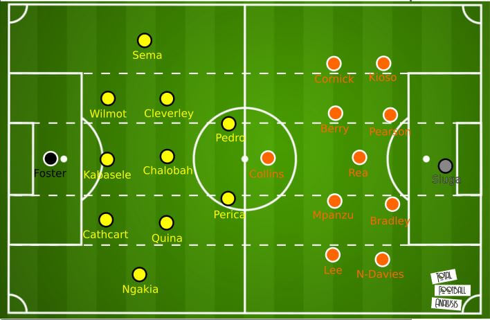 EFL Championship 2020/21: Watford vs Luton Town - tactical preview tactics