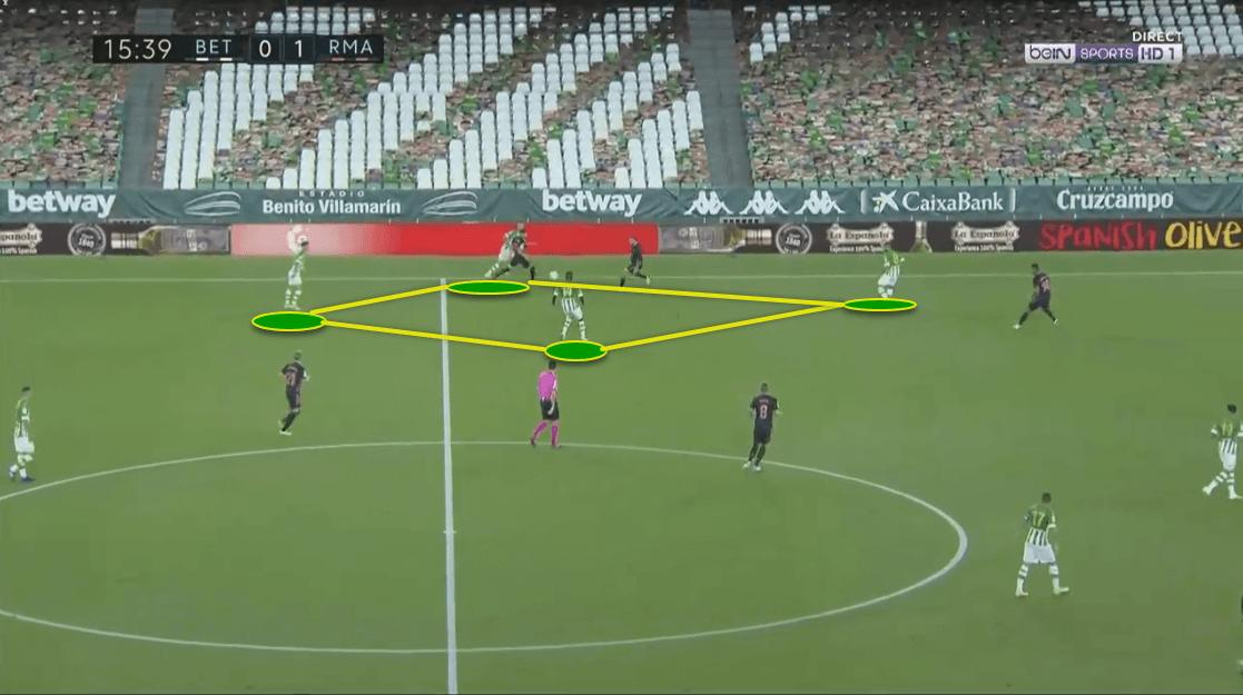 La Liga 2020/21: Real Betis vs. Real Madrid - tactical analysis tactics