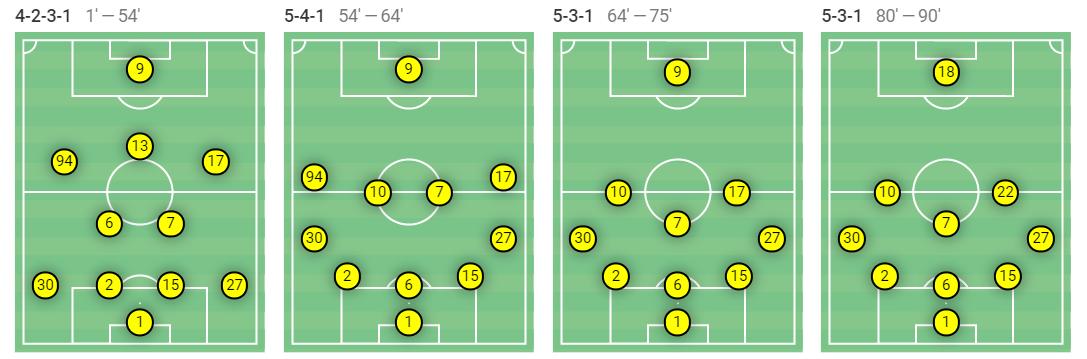 K-League 1 2020: Ulsan Hyundai vs Gwangju FC - tactical analysis tactics