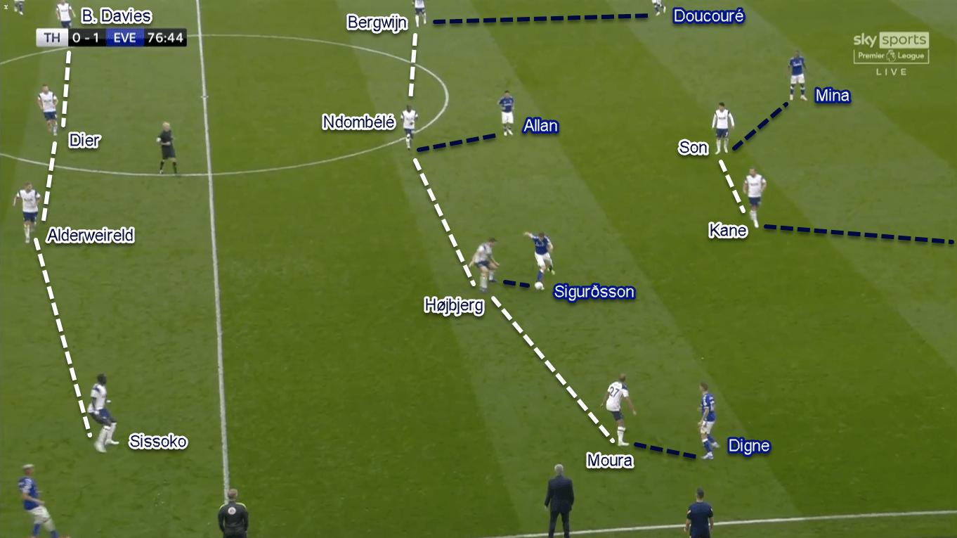 Premier League 2020/21: Tottenham vs Everton - Tactical Analysis Tactics