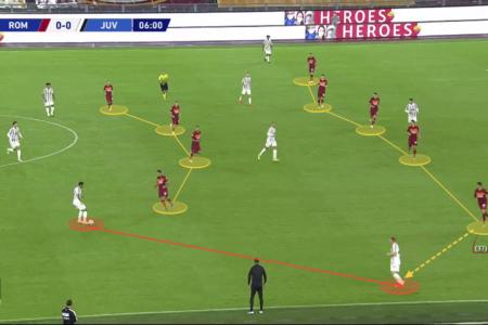 Serie A 2020/21: Roma vs Juventus - tactical analysis tactics