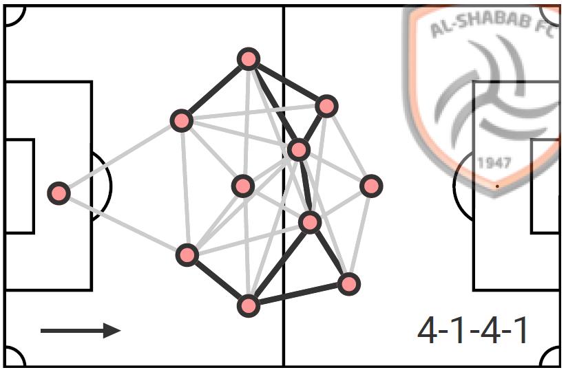Ever Banega at Al Shabab 2020/21 - scout report tactical analysis tactics
