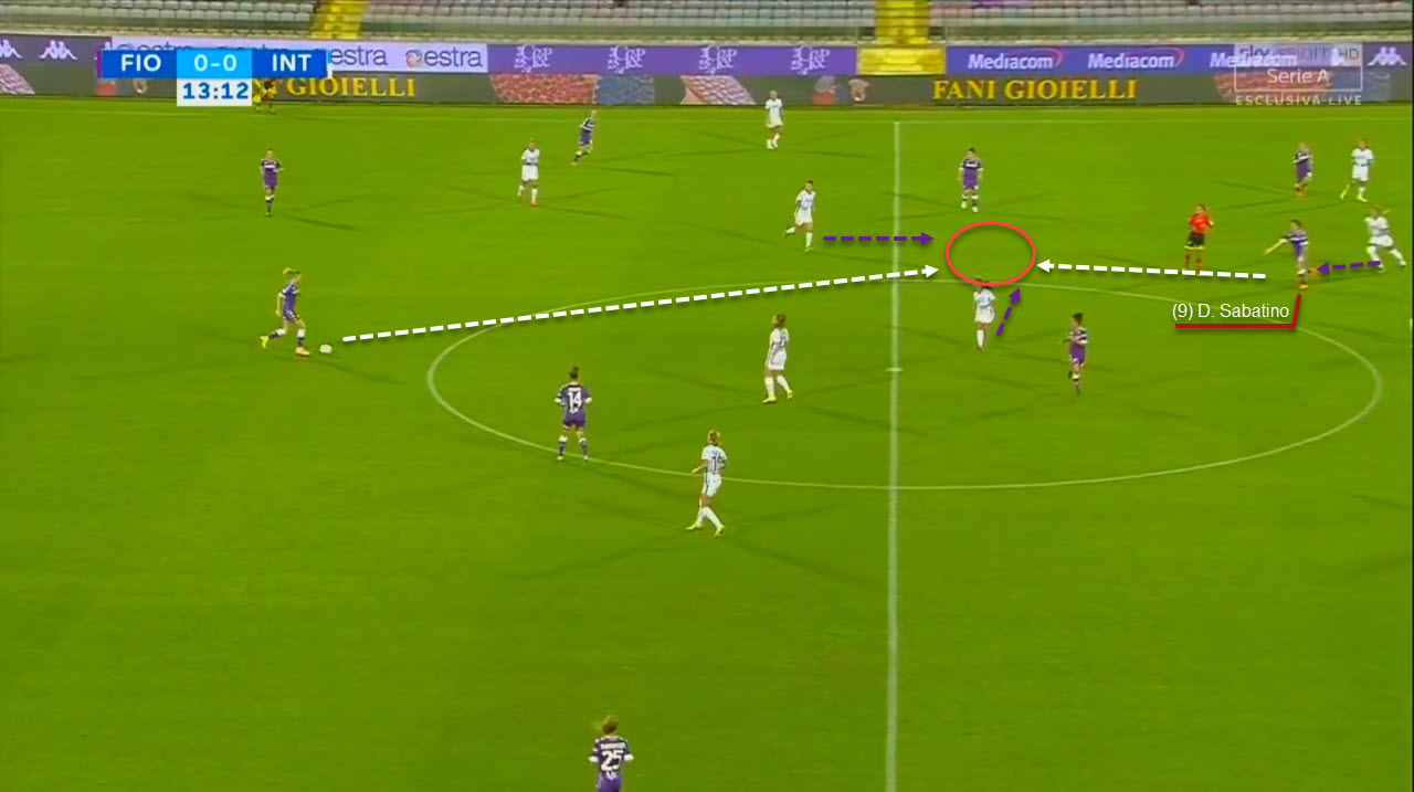 Daniela Sabatino at Fiorentina - scout report - tactical analysis tactics