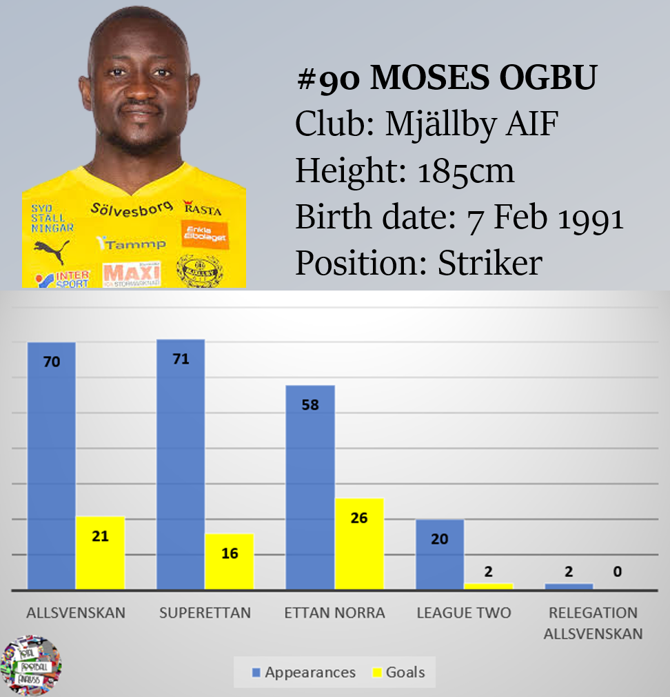 Moses Ogbu at Mjällby AIF 2020 - scout report - tactical analysis - tactics
