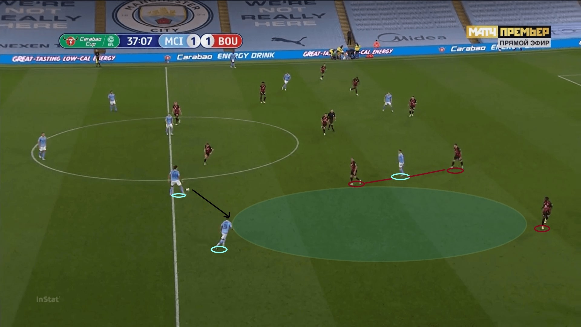 English League Cup 2020/21: Manchester City vs Bournemouth - tactical analysis - tactics