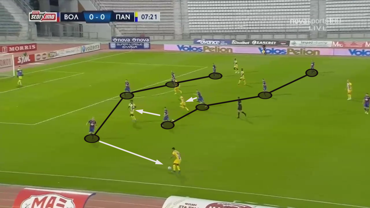 The brand of football we can expect from Juan Ferrando at FC Goa - tactical analysis tactics