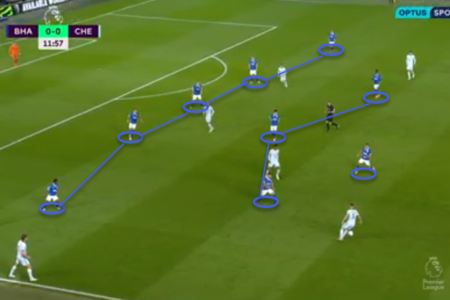 Premier League 2020/21: Brighton and Hove Albion vs Chelsea - tactical analysis - tactics