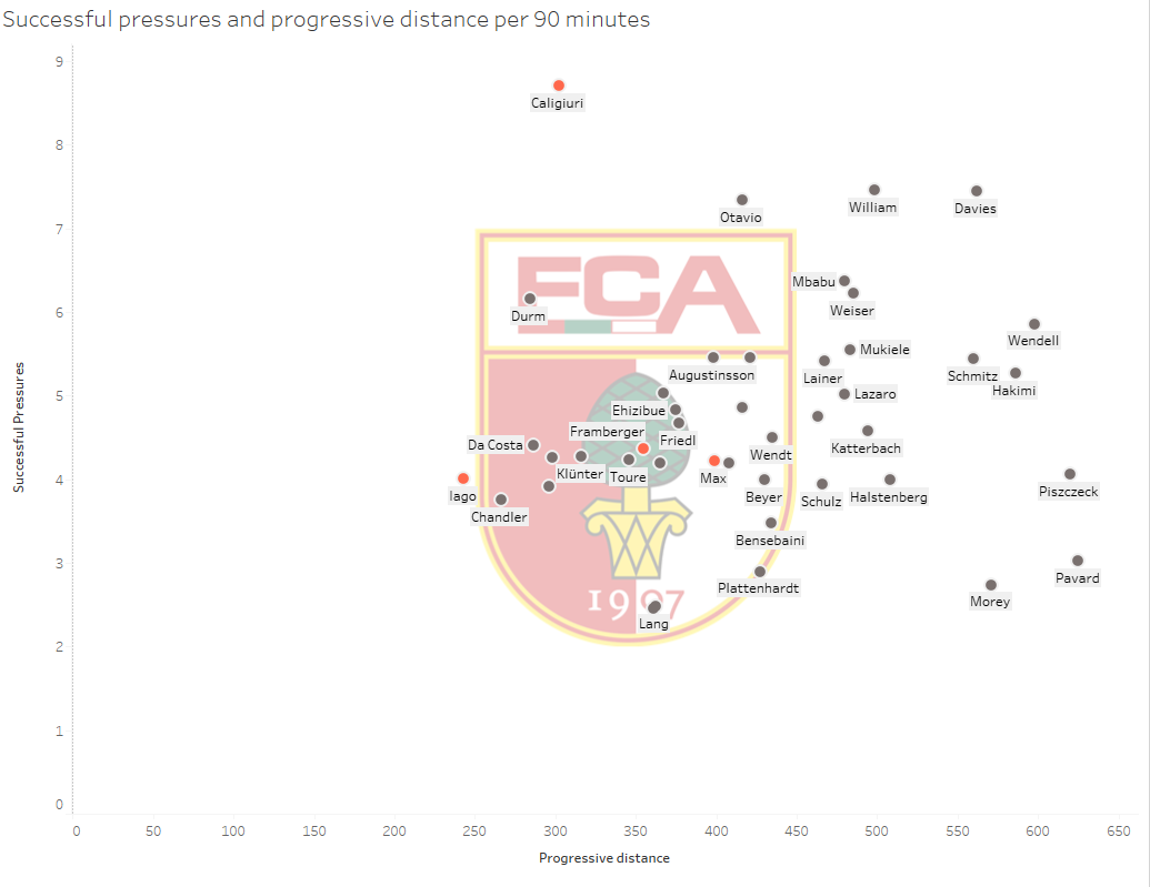FC Augsburg: New season, new luck? - data analysis statistics