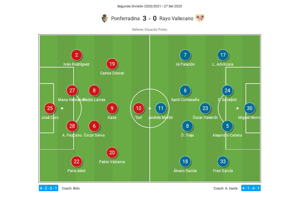 Segunda Division 2020/21: SD Ponferradina vs Rayo Vallecano - tactical analysis tactics