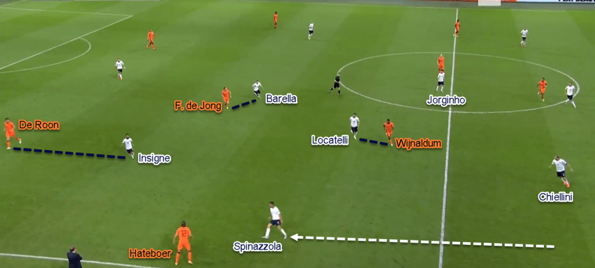 UEFA Nations League 2020/21: Netherlands vs Italy - tactical analysis