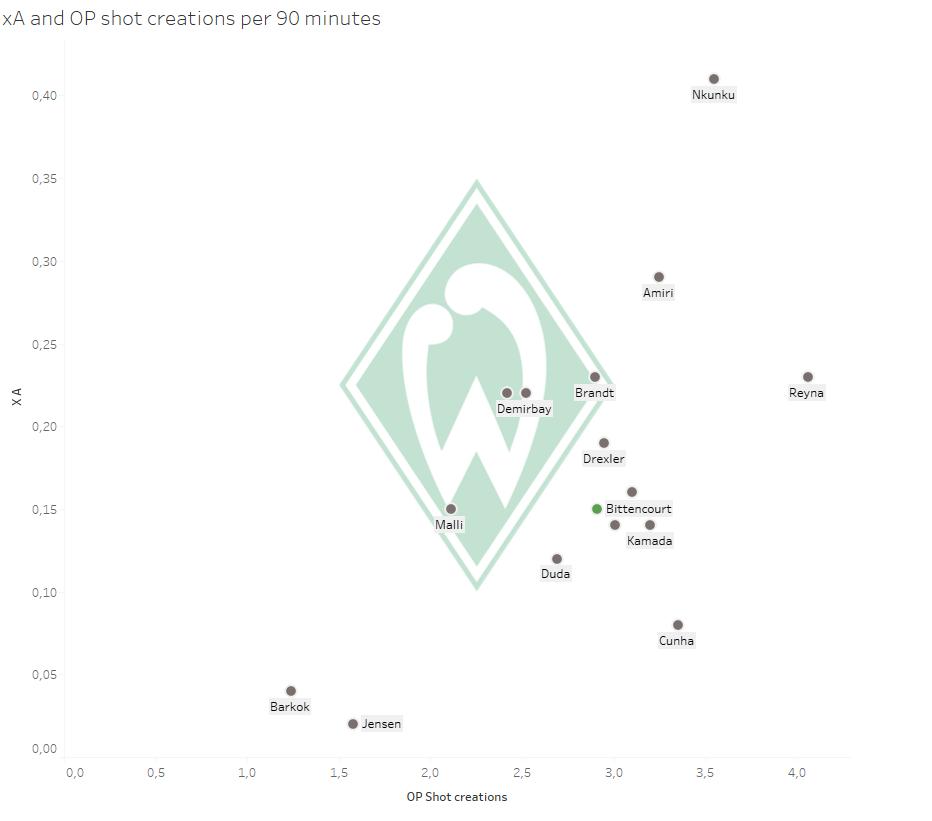 SV Werder Bremen: Can they succeed in breaking free? - data analysis statistics